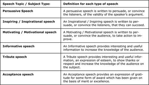 interesting topics to write a speech on You should not pick a blogging niche that you know nothing about and you shouldn't pick a speech topic that you have no experience with develop a list of your expertise write down everything you know about with no judgment about its value to your audience.